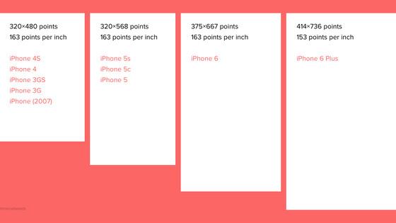 如何改进工作流让设计稿支持多个尺寸?