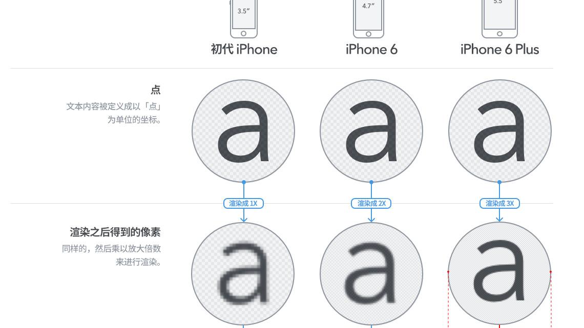 一张图帮你看懂 iPhone 6 Plus 的屏幕分辨率