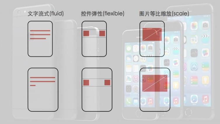 教你iOS APP设计一稿支持iPhone5/iPhone6/Plus